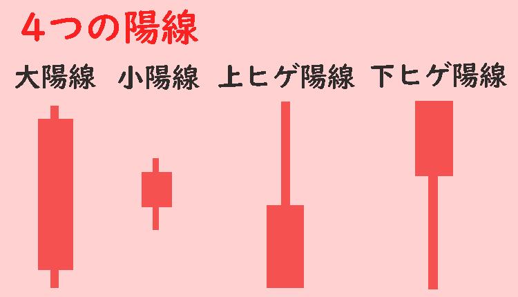四つの陽線