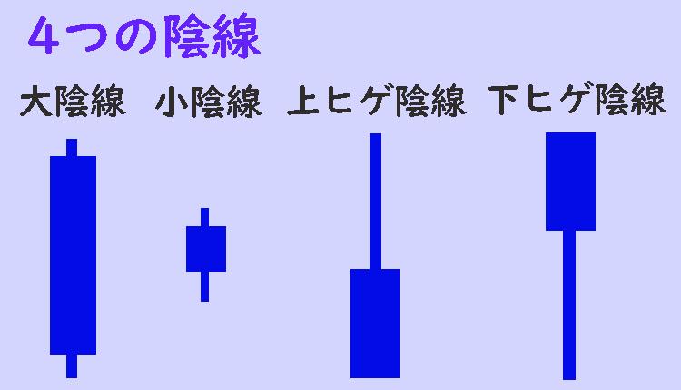 四つの陰線
